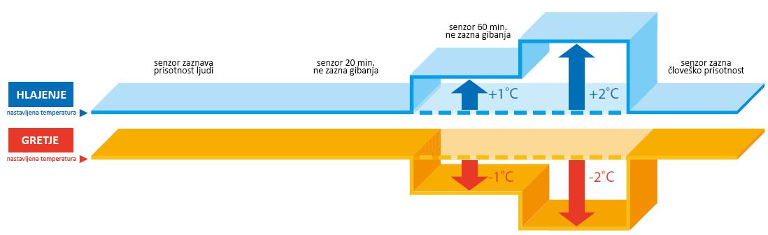 Hitachi Eco Sensor
